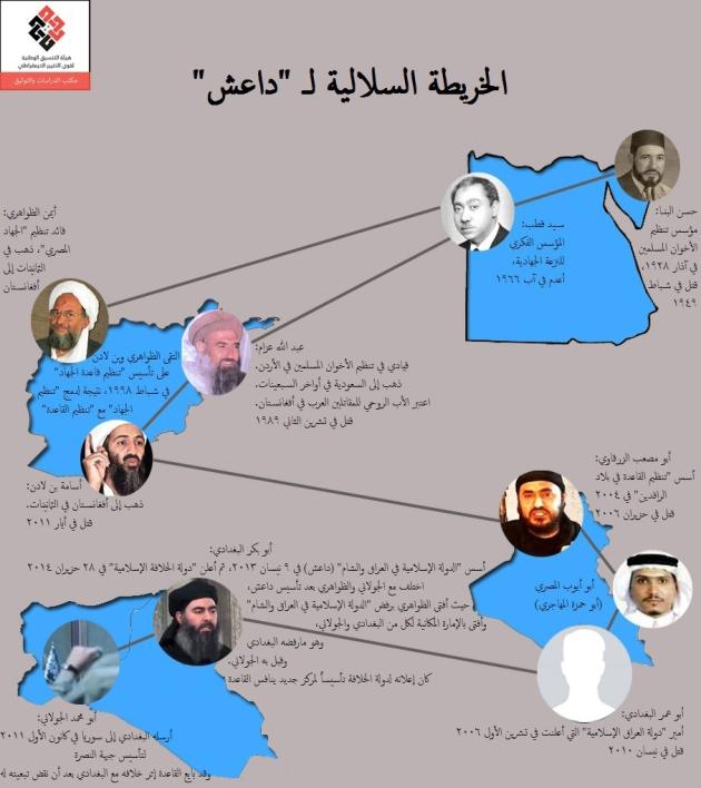 الخريطة السلالية لداعش