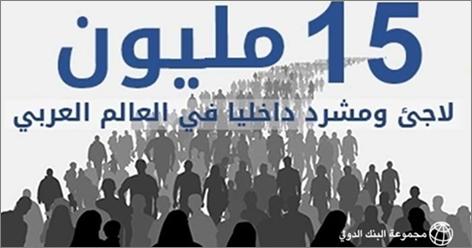 15 مليون لاجئ ومشرد في الوطن العربي